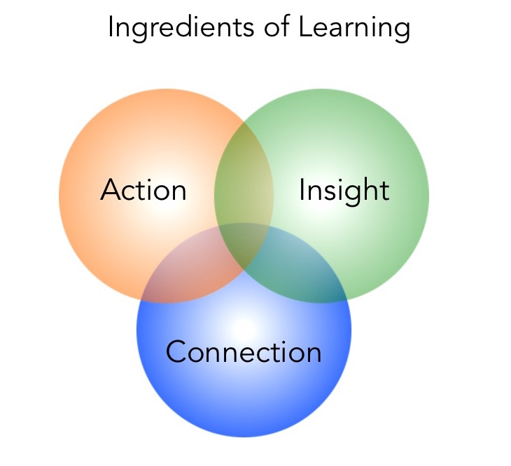 Ingredients of Learning