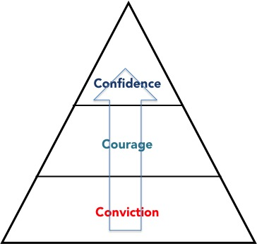 Confidence + Courage + Conviction