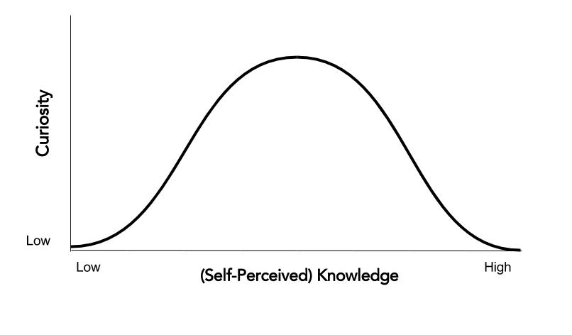curiousity-knowledge-model-1
