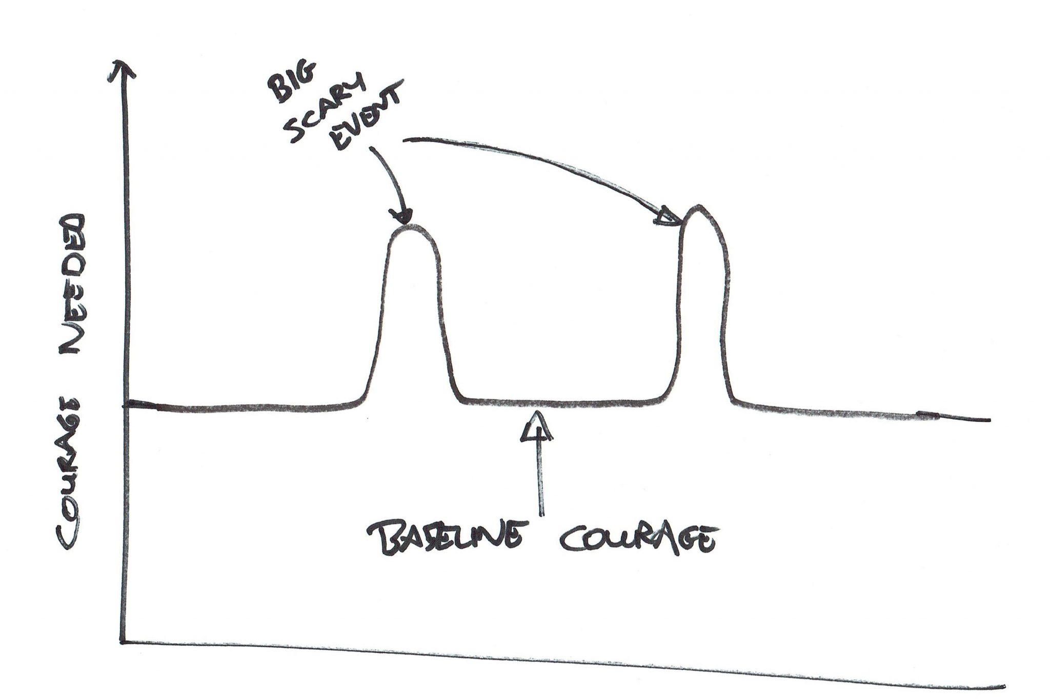 Baseline Courage Graph 1