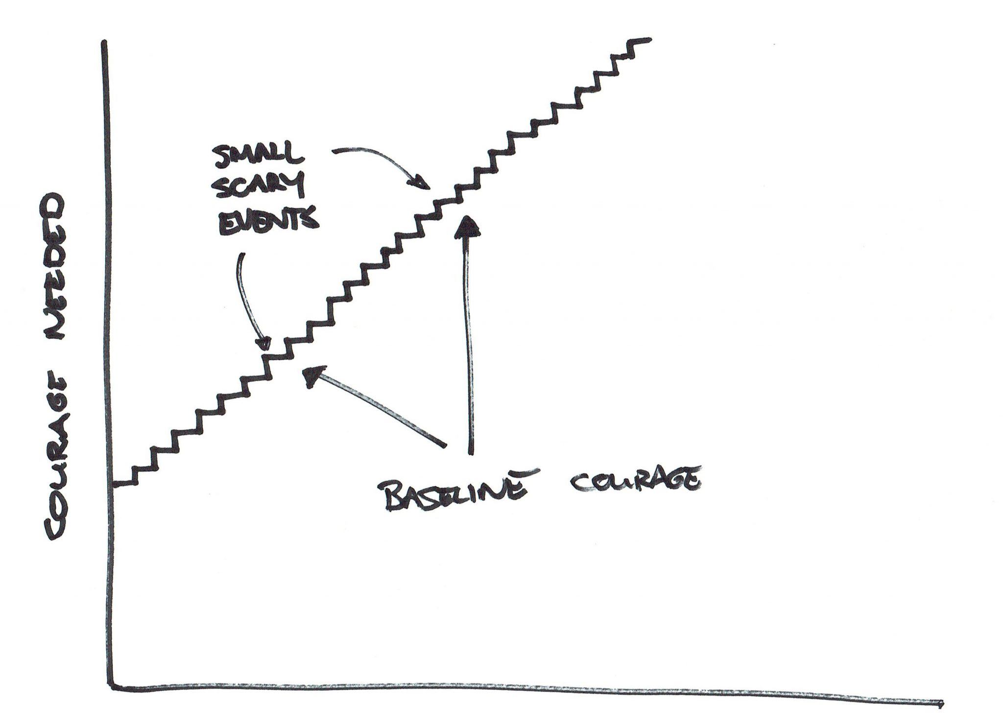 Baseline Courage Graph 2